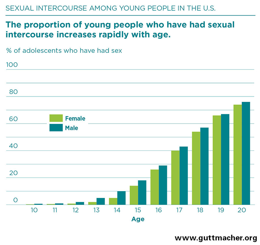 Sex frequency by age