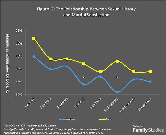 Failed relationship due to premartial sex