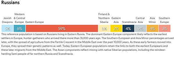 Asian genes in slavics