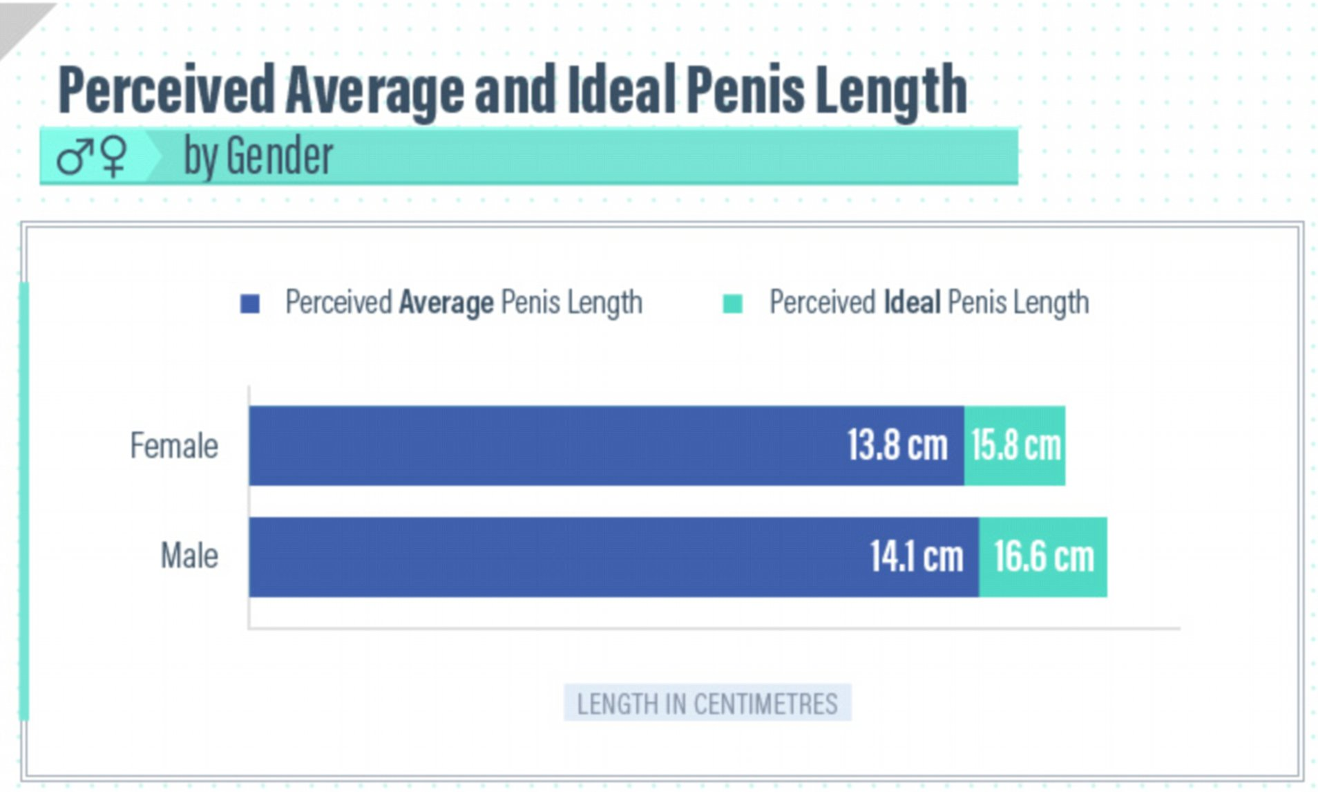 Most favored penis size