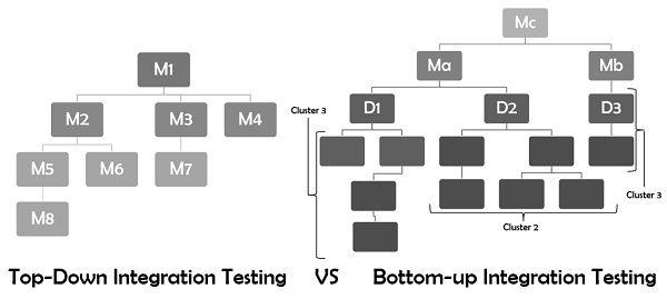 Top down vs bottom up design